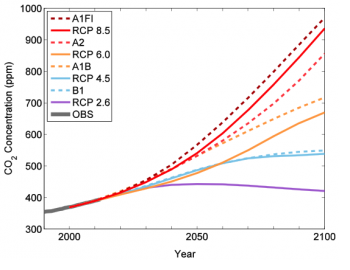 Figure 4. All scenarios assume continued growth in atmospheric levels of greenhouse gases for the next few decades. The figure shows total CO2 concentration, in parts per million (ppm), for each greenhouse gas scenario. Though not the only greenhouse gas, CO2 emissions are the dominant driver of global warming. The old greenhouse gas scenarios (dashed lines) have close analogs in the new scenarios (solid lines) – similar scenarios are plotted using similar colors. Actual concentrations for 1990-2010 are shown in grey. Figure source: Climate Impacts Group, based on data used in IPCC 2007 and IPCC 2013 (http://tntcat.iiasa.ac.at:8787/RcpDb and http://sedac.ciesin.columbia.edu/ddc/sres/).