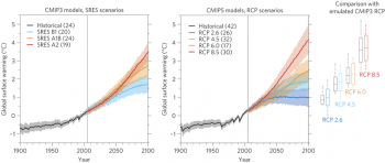 Figure 5. Global temperature change (mean and one standard deviation as shading) relative to 1986–2005 for the SRES scenarios run by CMIP3 and the RCP scenarios run by CMIP5. The number of models is given in brackets. The box plots (mean, one standard deviation, and minimum to maximum range) are given for 2080–2099 for CMIP5 (colours) and for the MAGICC model calibrated to 19 CMIP3 models (black), both running the RCP scenarios. Figure source: Reto Knutti & Jan Sedláček (2013).