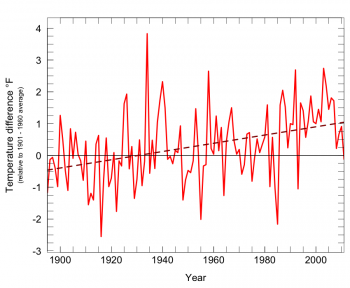 Figure 3. Rising temperatures in the Pacific Northwest. Average annual temperature (red line) shown relative to the 1901–1960 average (indicated by the solid horizontal line). The dashed line is the fitted trend, indicating the +0.13°F/decade warming for 1895-2011. Data source: Kunkel et al. 2013.