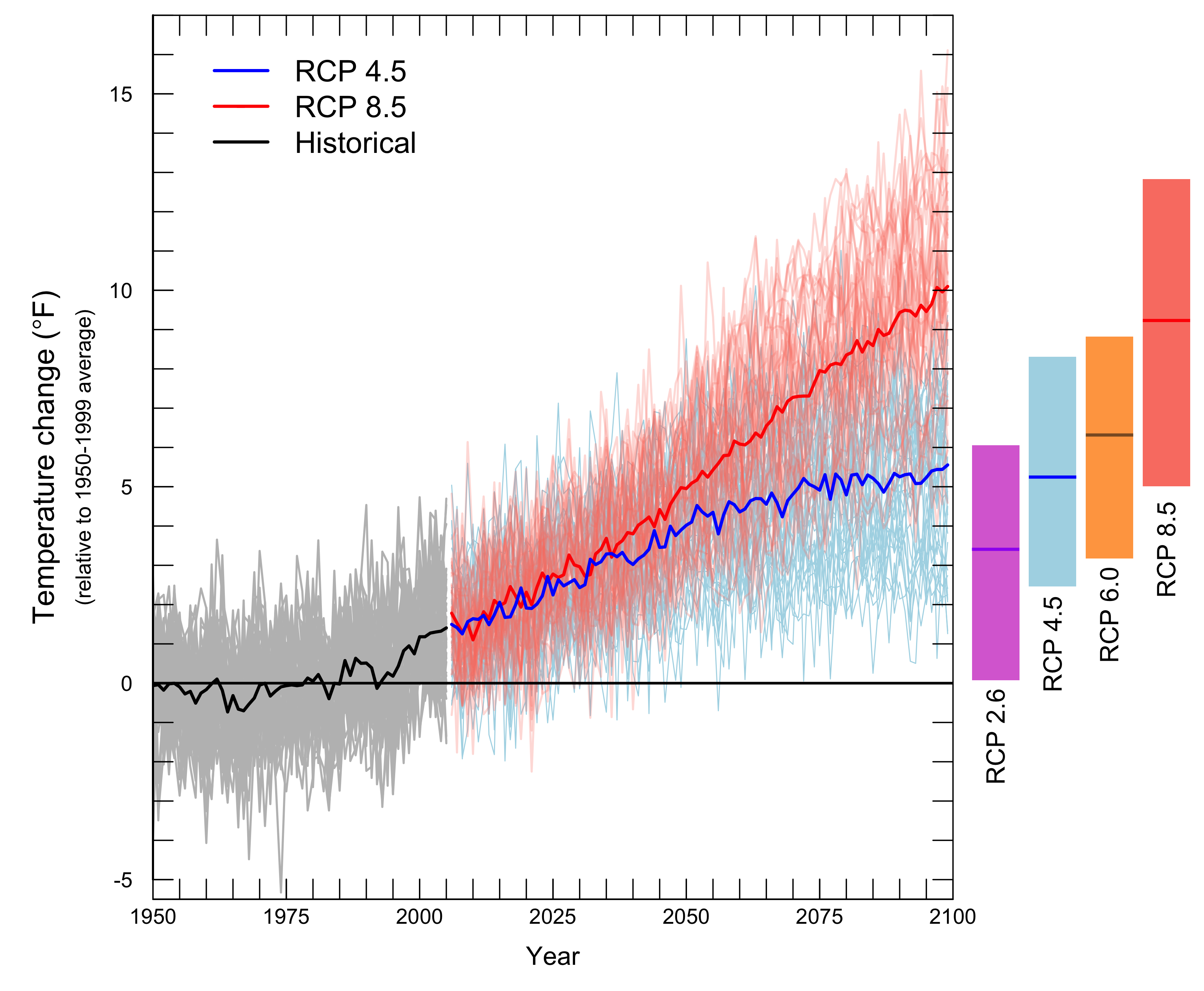 Figure 6. All scenarios project warming for the 21st century. The graph shows average yearly temperatures for the Pacific Northwest relative to the average for 1950-1999 (gray horizontal line). The black line shows the average simulated temperature for 1950–2011, while the grey lines show individual model results for the same time period. Thin colored lines show individual model projections for two emissions scenarios (low: RCP 4.5, and high: RCP 8.5 – see Section 3 for details), and thick colored lines show the average among models projections for each scenario. Bars to the right of the plot show the mean, minimum, and maximum change projected for each of the four emissions scenarios for 2081-2100, ranging from a very low (RCP 2.6) to a high (RCP 8.5) scenario. Note that the bars are lower than the endpoints from the graph, because they represent the average for the final two decades of the century, rather than the final value at 2100. Figure source: Climate Impacts Group, based on climate projections used in the IPCC 2013 report.