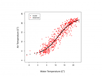 Figure 4. A plot illustrating the non-linear relationship between air and water temperatures at a stream temperature site near the Bonneville Dam on the Columbia River.