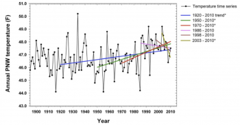 "Figure 1. Plot of annual Pacific Northwest temperature for 1895-2010 (black dots and line), with trend lines for various starting points (colored lines). Lines sloping up indicate warming (""positive"") trends for that period. Lines sloping down indicate cooling (""negative"") trends for that period. Data were obtained from the National Climatic Data Center (NCDC, ftp://ftp.ncdc.noaa.gov) and updated following Karl et al. (1986) and Easterling et al. (1997)."