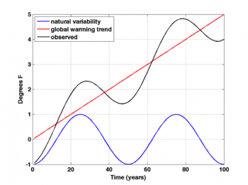 Figure 2. Observed climate trends (green line) will vary in real time as a result of the combined effects of natural variability (blue line) and human-caused global warming (red line). Figure source: Climate Impacts Group.