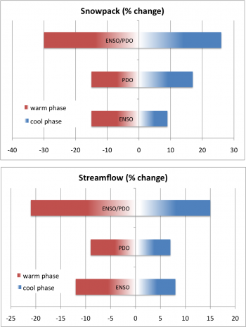 Impacts of ENSO and PDO on (a) snowpack and (b) streamflow at specific locations in the PNW. Average total winter snow depth is shown for the winter season (January 15 to April 15) at Snoqualmie Pass, Washington. Streamflow is for April-September average flow on the Columbia River at The Dalles after removing the effects of the dams on streamflow. Averages are computed during the warm phases (white) and cool phases (black) of ENSO and PDO separately and combined. Note the cumulative effect when ENSO and PDO are in-phase (i.e., El Niño and warm phase PDO, La Niña and cool phase PDO). Percent changes from normal winter snow depth and summer streamflow associated with ENSO and PDO show that El Niño and/or warm PDO winters tend to have lower than average snowpack and streamflow. The reverse is true for La Niña and/or cool PDO.