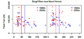 Figure 2 Projected changes in annual daily peak flow dates and magnitude using regional scale climate model for a mid-elevation watershed (Skagit River at Mt Vernon) for two time periods: 2010-2039 (left) and 2040-2069 (right). Blue and red lines show mean peak flow date for historical and future time periods respectively. Figure source: Salathé et al. (in review).